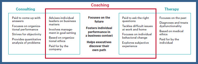 Consulting-vs-Coaching-vs-therapy-